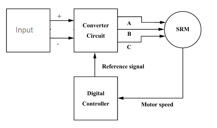 Block Diagram of SRM