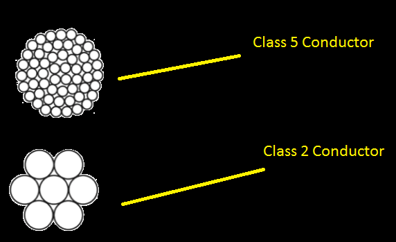 Class 5 and Class 2 conductor