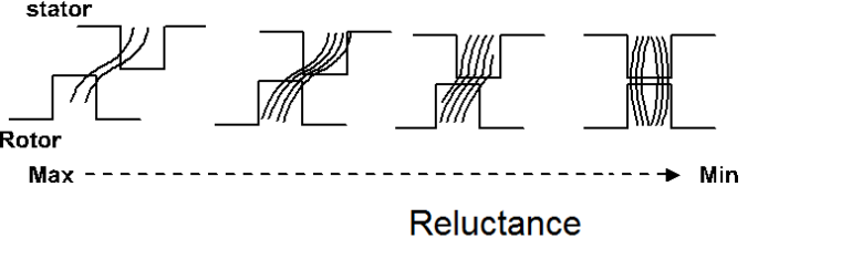 Reluctance vs Air gap