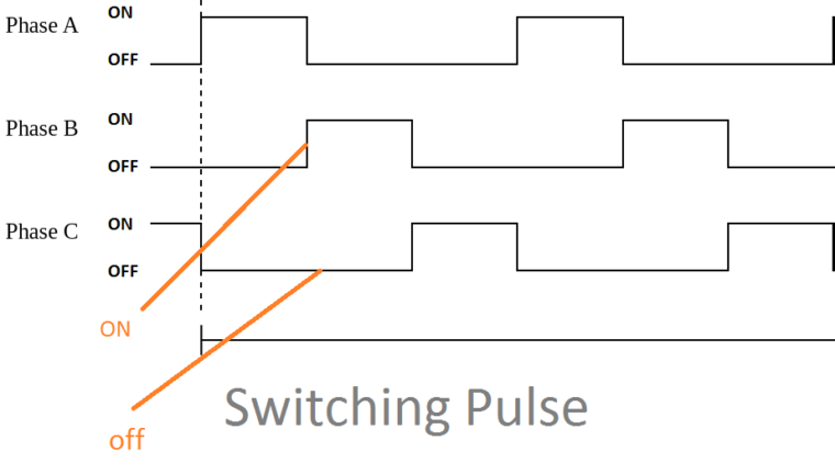 Switching Pulse of SRM