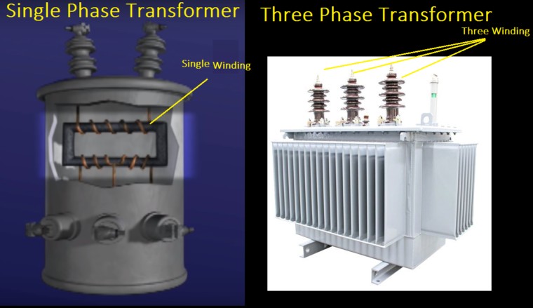 Single phase and three phase transformer
