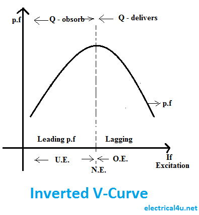 Inverted V curve