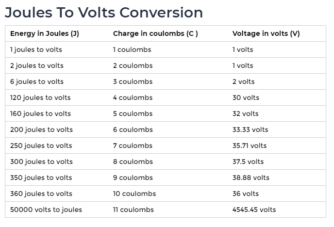 Joules to volts Conversion Chart