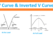 V curve and Inverted V curve