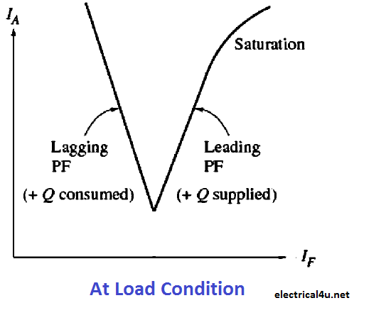 V curve at load
