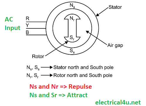 Why synchronous motor is not self starting
