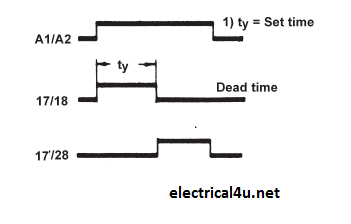 Timer Operation
