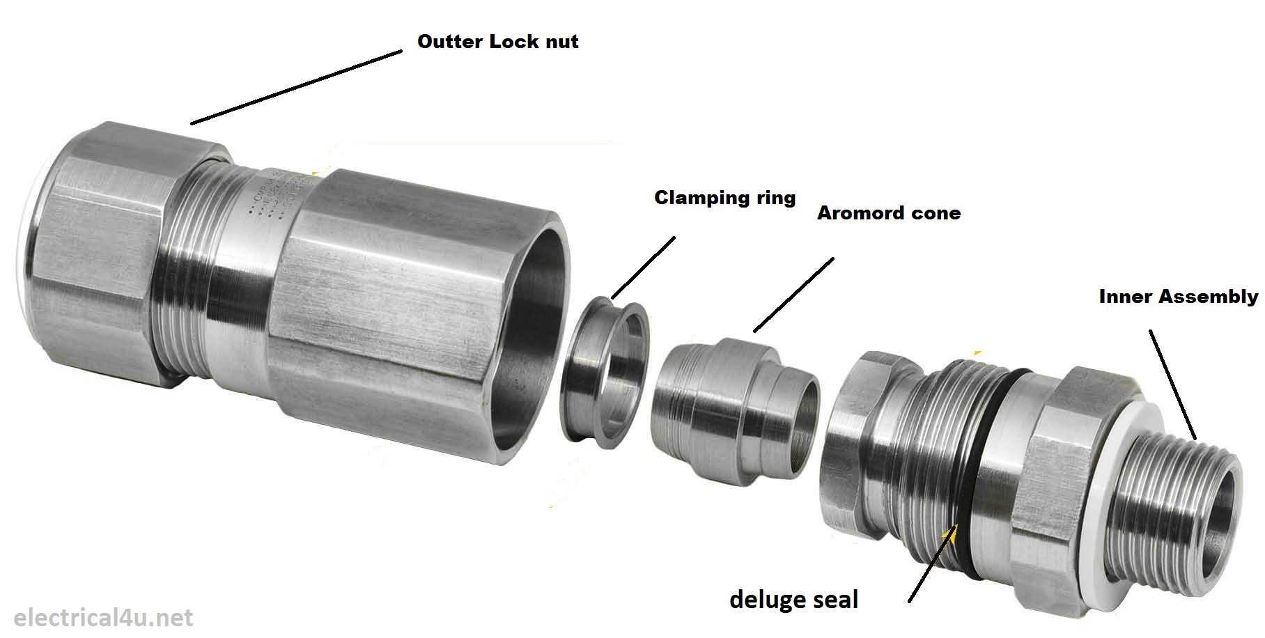 Cable gland image