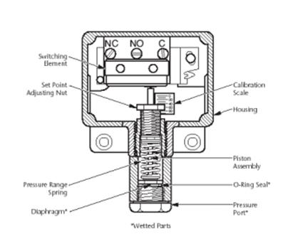 7 Simple Procedure for Pressure Switch Calibration